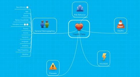 Mind Map: Health Data