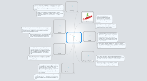 Mind Map: Changing Lifestyle