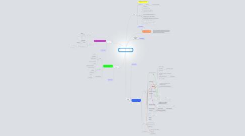Mind Map: Considering ulternatives Session 1
