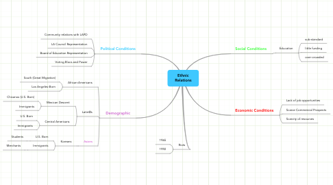 Mind Map: Ethnic Relations