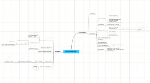 Mind Map: Aardrijkskunde toets 1
