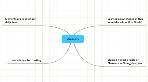 Mind Map: Chemistry