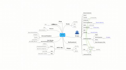 Mind Map: APOV