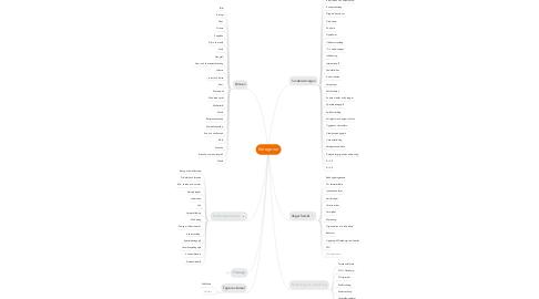 Mind Map: Kategorier