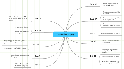 Mind Map: The Mazda Campaign