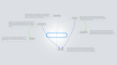 Mind Map: The Glass Castle Relationship Visual
