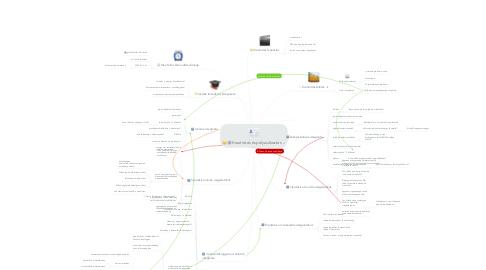 Mind Map: Kreativitás és pályaválasztás