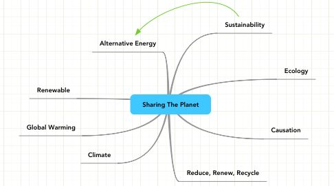 Mind Map: Sharing The Planet