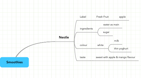 Mind Map: Smoothies