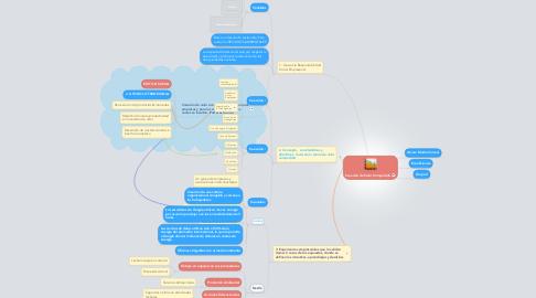 Mind Map: Creación de Valor Compartido