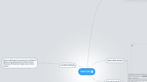 Mind Map: PANTUN