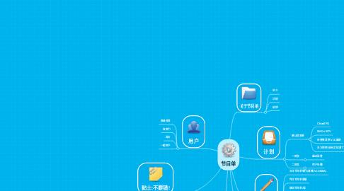 Mind Map: 节目单