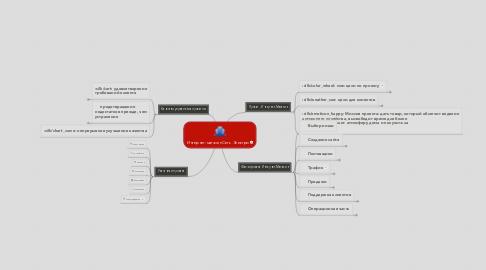 Mind Map: Интернет-магазин Сеть Электро