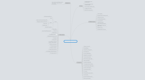 Mind Map: Writing Effective Use Cases