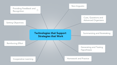Mind Map: Technologies that Support  Strategies that Work