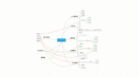 Mind Map: Netzone.com