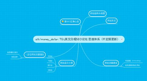 Mind Map: TGL英文白帽SEO论坛 思维体系(不定期更新)