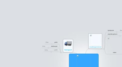 Mind Map: VERPAKKINGSWERKPLAATS