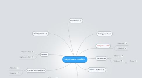 Mind Map: Sophomore Portfolio
