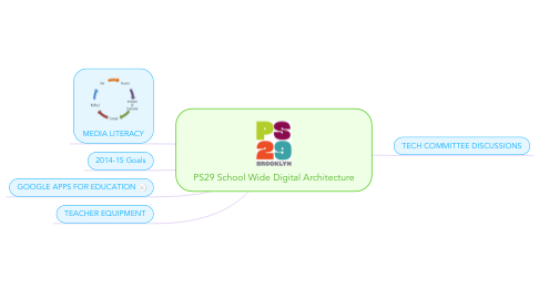 Mind Map: PS29 School Wide Digital Architecture