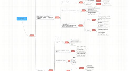 Mind Map: MODELLI DI DIDATTICA ON LINE