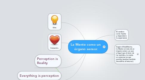 Mind Map: La Mente como un  órgano sensor.