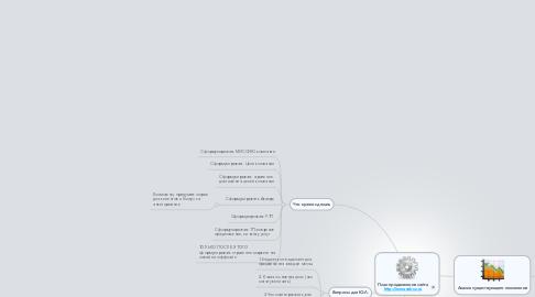 Mind Map: План продвижения сайта http://www.nek-sz.ru