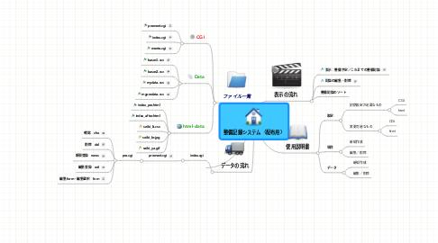 Mind Map: 整備記録システム(配布用)