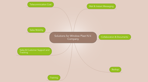 Mind Map: Solutions for Window Plast N.V. Company
