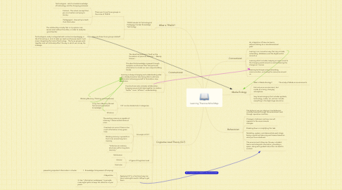 Mind Map: Learning Theories Mind Map