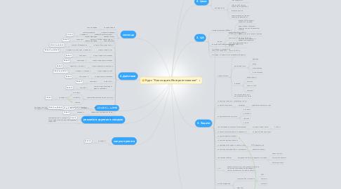 """Mind Map: Курс """"Как создать Интернет-магазин"""""""