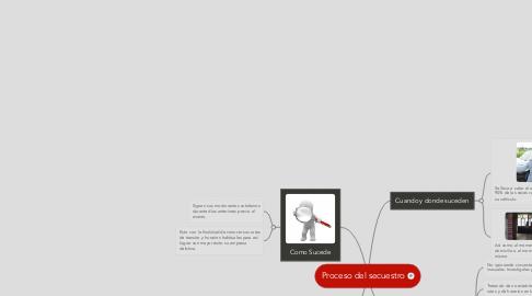 Mind Map: Proceso del secuestro
