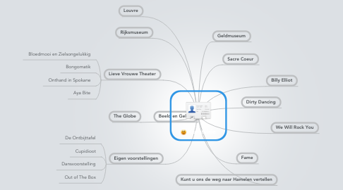 Mind Map: Kunstvisie