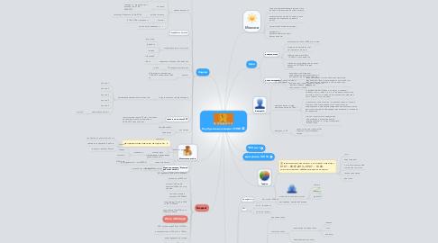 Mind Map: Клуб деловых женщин УСПЕХ