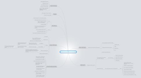 Mind Map: The Ultimate Guide to A/B Testing
