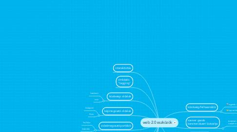 Mind Map: web 2.0 eszközök