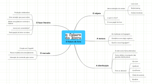 Mind Map: O futuro do livro