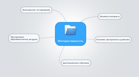 Mind Map: Интерактивность