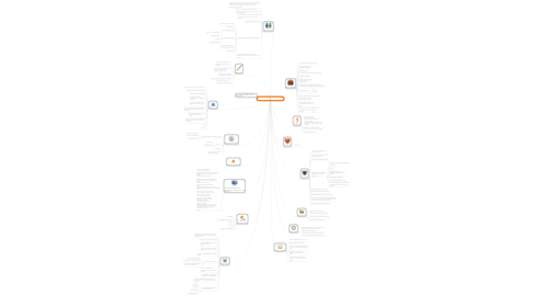 Mind Map: Social & New Media Support