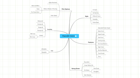 Mind Map: Disposable Camera