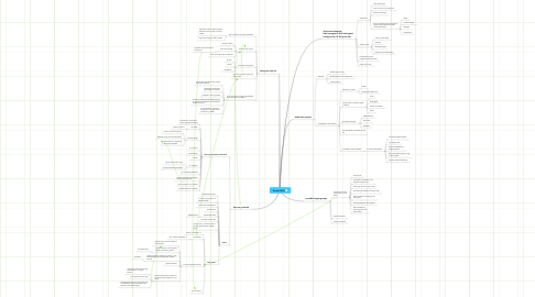 Mind Map: Radio RGRA