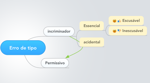 Mind Map: Erro de tipo
