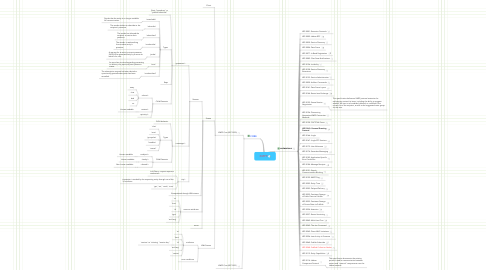 Mind Map: XMPP