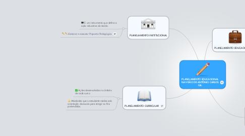 Mind Map: PLANEJAMENTO EDUCACIONAL NA VISÃO DE ANTÔNIO CARLOS GIL