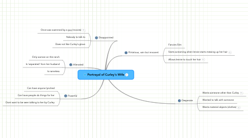 Mind Map: Portrayal of Curley's Wife