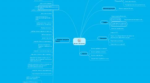 Mind Map: Бизнес консалтинг