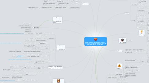 Mind Map: ПРОЕКТ Создание сайта (Мой мир растений) Разработка с 27.05.2013-30.08.2013 Запуск http://thebesstflowers.ru/  1.09.2013