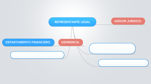 Mind Map: REPRESENTANTE LEGAL