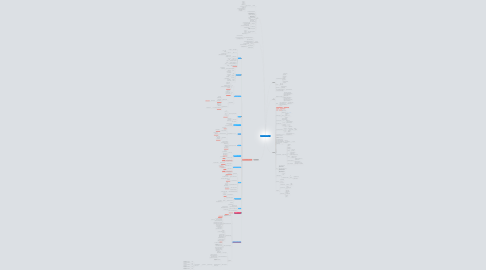 "Mind Map: Проект ""Lady Sharm"""