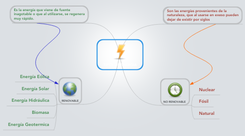 Mind Map: TIPOS DE ENERGIA